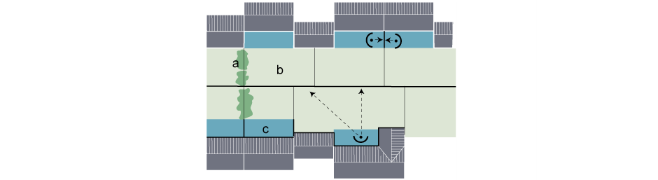 a. Optional screening or planting  b. Garden  c. Private zone