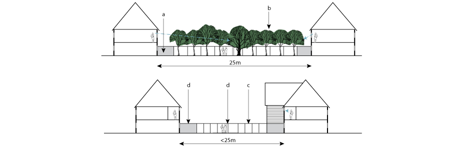 a. Private zone  b. Screen planting effectively blocks first-floor overlooking  c.Fencing  d.Walls