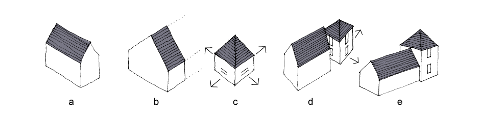 <p>a. Roof pitches should follow the vernacular pattern and span across the narrowest plan dimension </p><p>b. Roofs like this should be avoided, as in the Essex context they appear incomplete </p><p>c. Square plan forms suggest a pyramid roof and each elevation should be treated equally </p><p>d. Such square plan forms need to be isolated in space as they otherwise appear uncomfortable in conjunction with other structures </p><p>e. One exception is with abutting blocks, where this problem is less apparent</p>