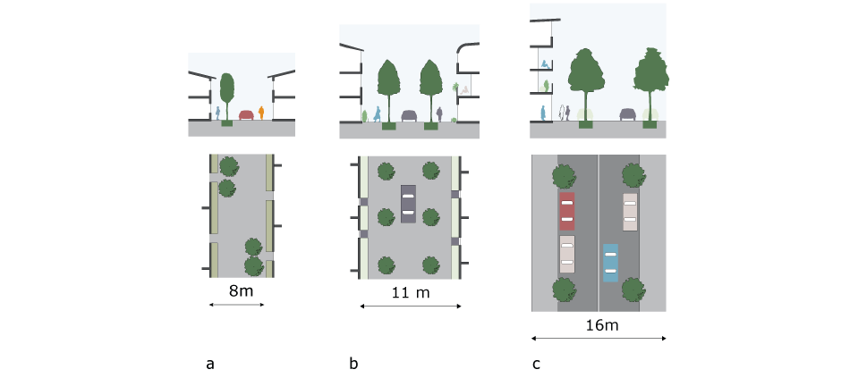 a. Play Street: informal tree-planting to guide and slow down vehicles b. Narrow street: trees to zone the space c. Mixed-use street/wide street: trees between on-street parking spaces
