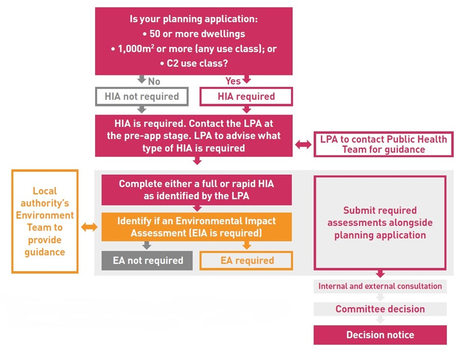 Example of the Health Impact Assessment Process (developed and provided by Brentwood Borough Council)